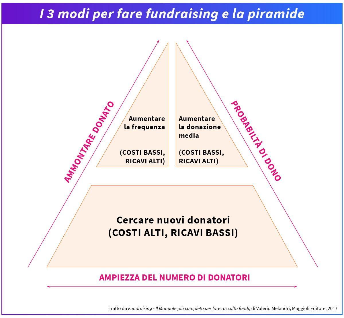 3modi Fare Fundraising