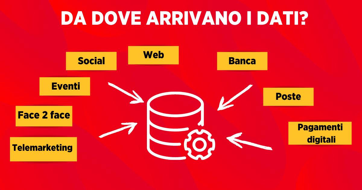 Database Per Fundraising Fonti Dati