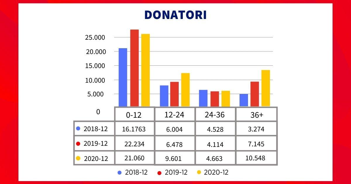 Donatori Lapsed 2