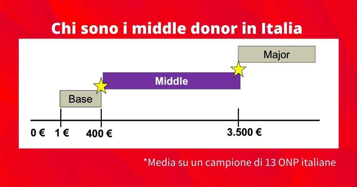 Middle Donor Chi Sono