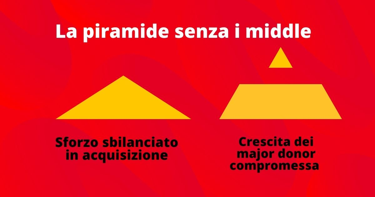 Piramide Middle Donor
